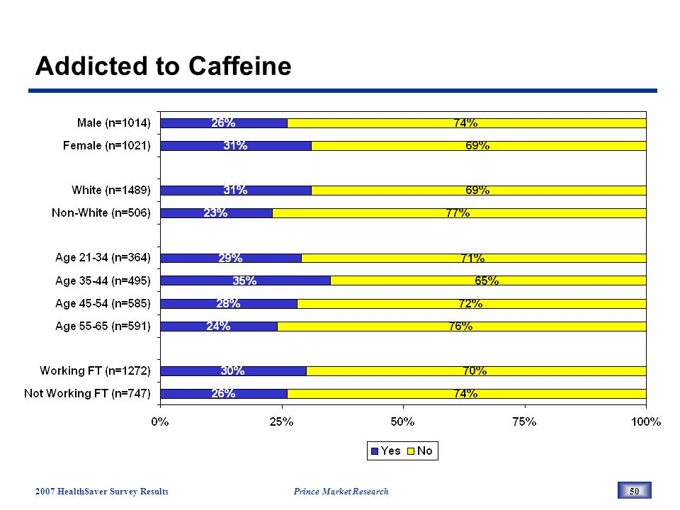 2007 HealthSaver Survey Results Prince Market Research50 Addicted to Caffeine