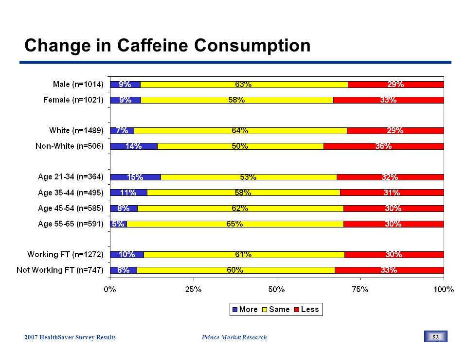 2007 HealthSaver Survey Results Prince Market Research53 Change in Caffeine Consumption