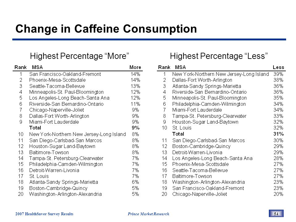 2007 HealthSaver Survey Results Prince Market Research54 Change in Caffeine Consumption Highest Percentage MoreHighest Percentage Less