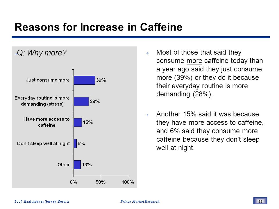 2007 HealthSaver Survey Results Prince Market Research55 Reasons for Increase in Caffeine Q: Why more.