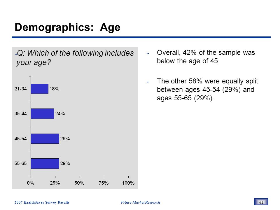 2007 HealthSaver Survey Results Prince Market Research61 Demographics: Age Q: Which of the following includes your age.