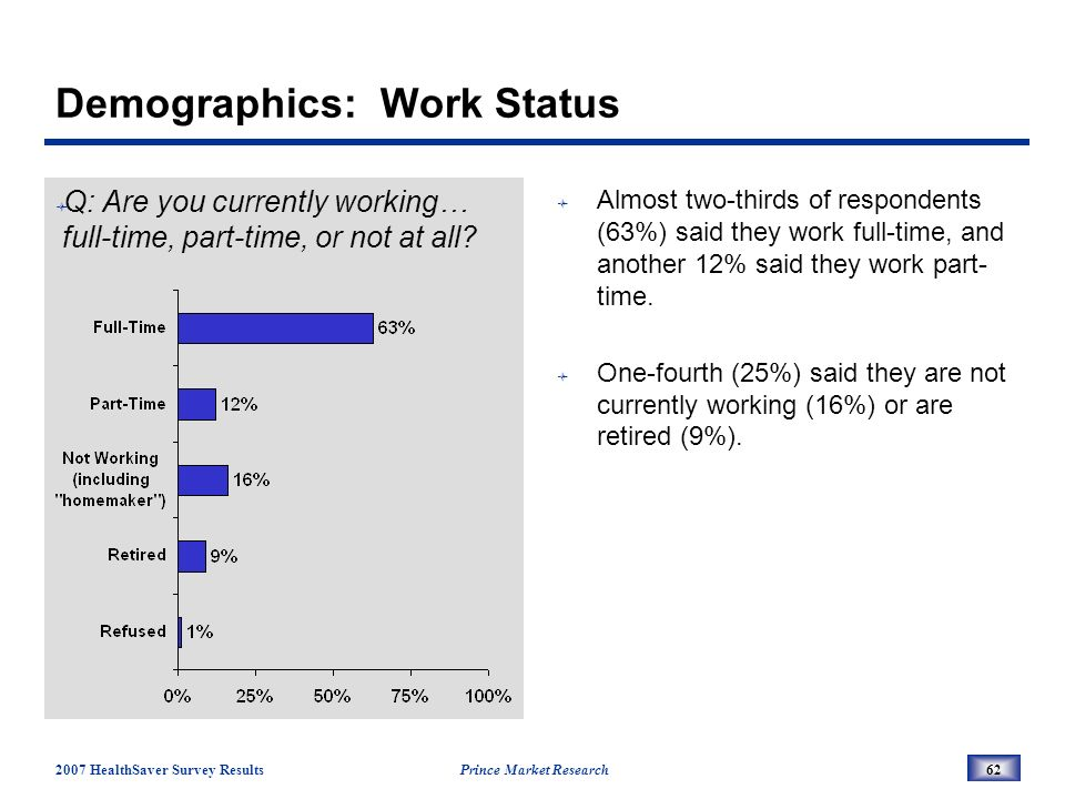 2007 HealthSaver Survey Results Prince Market Research62 Demographics: Work Status Q: Are you currently working… full-time, part-time, or not at all.