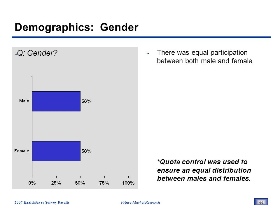 2007 HealthSaver Survey Results Prince Market Research66 Demographics: Gender Q: Gender.