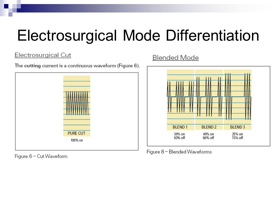 Electrosurgical Mode Differentiation