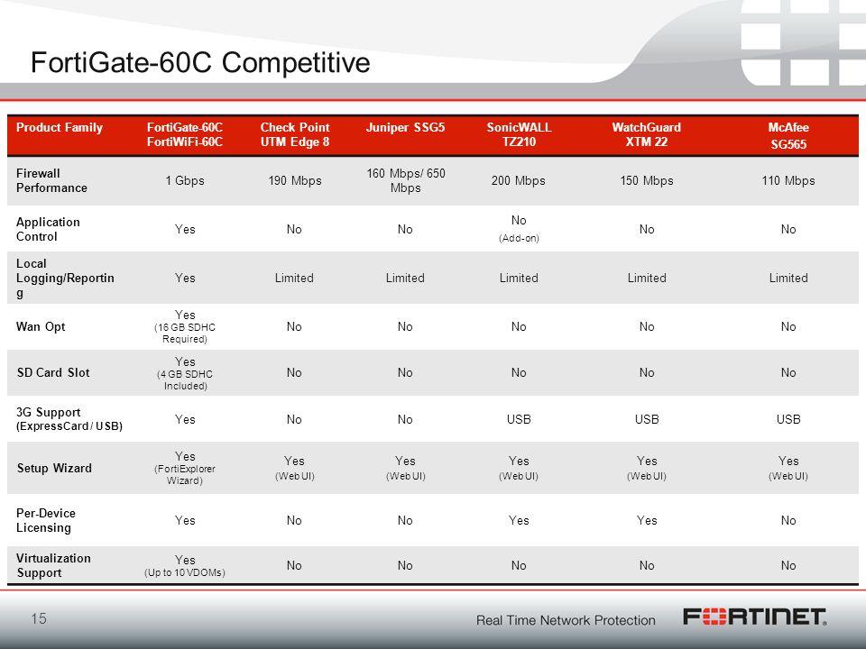 FortiGate-60C Competitive 15 Product FamilyFortiGate-60C FortiWiFi-60C Check Point UTM Edge 8 Juniper SSG5SonicWALL TZ210 WatchGuard XTM 22 McAfee SG5