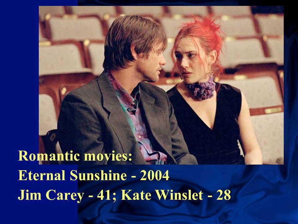 Romantic movies: Eternal Sunshine - 2004 Jim Carey - 41; Kate Winslet - 28