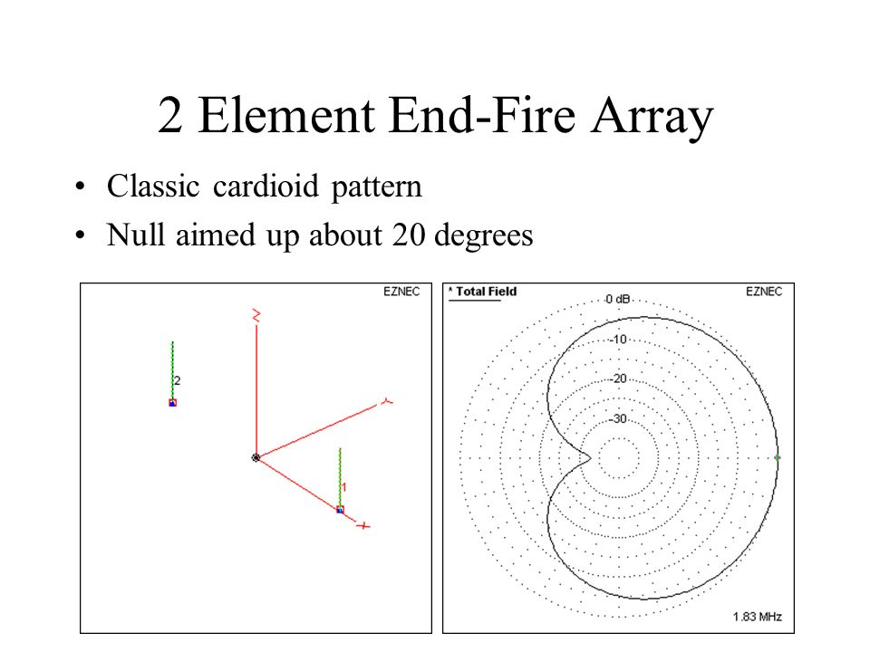 2 Element End-Fire Array Classic cardioid pattern Null aimed up about 20 degrees