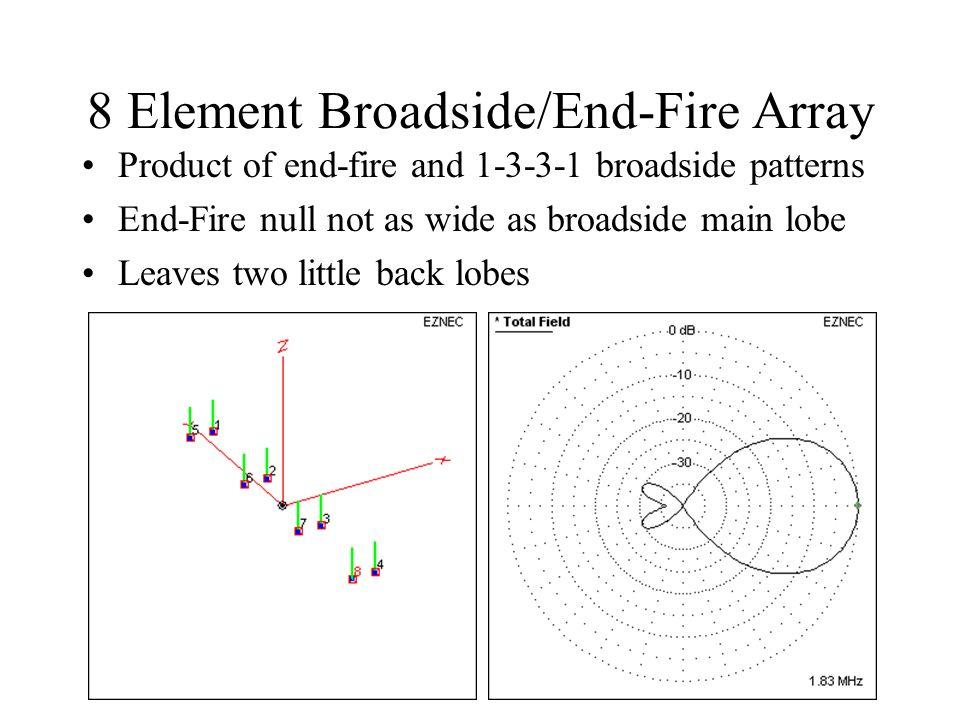 8 Element Broadside/End-Fire Array Product of end-fire and 1-3-3-1 broadside patterns End-Fire null not as wide as broadside main lobe Leaves two litt