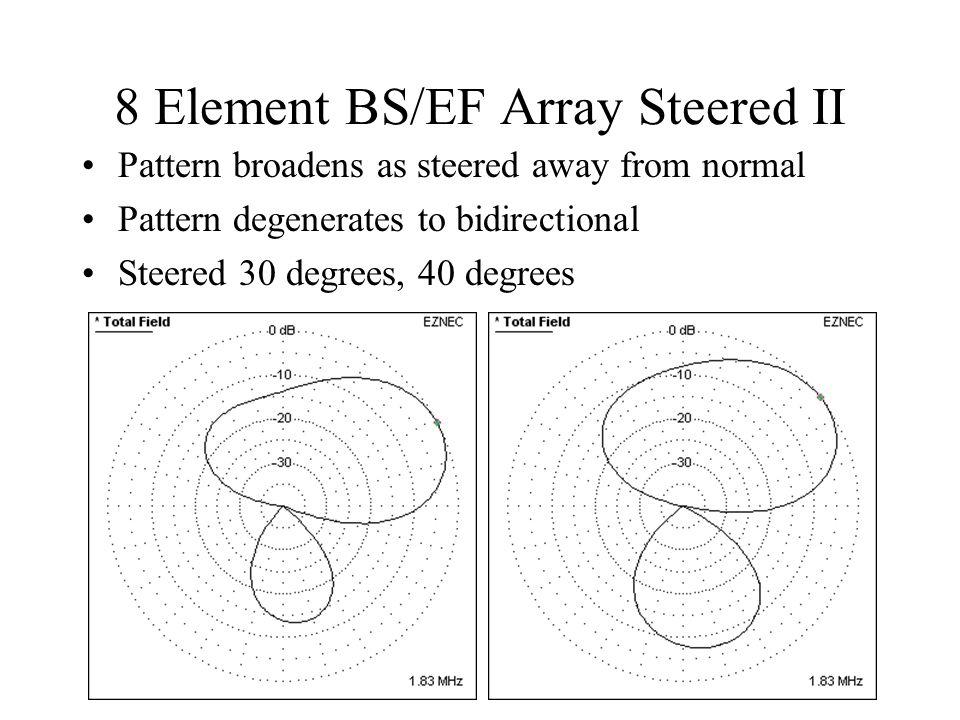 8 Element BS/EF Array Steered II Pattern broadens as steered away from normal Pattern degenerates to bidirectional Steered 30 degrees, 40 degrees