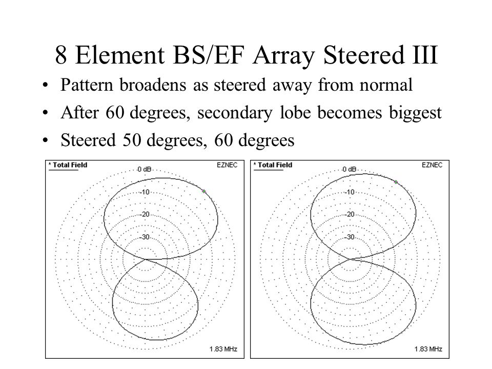 8 Element BS/EF Array Steered III Pattern broadens as steered away from normal After 60 degrees, secondary lobe becomes biggest Steered 50 degrees, 60
