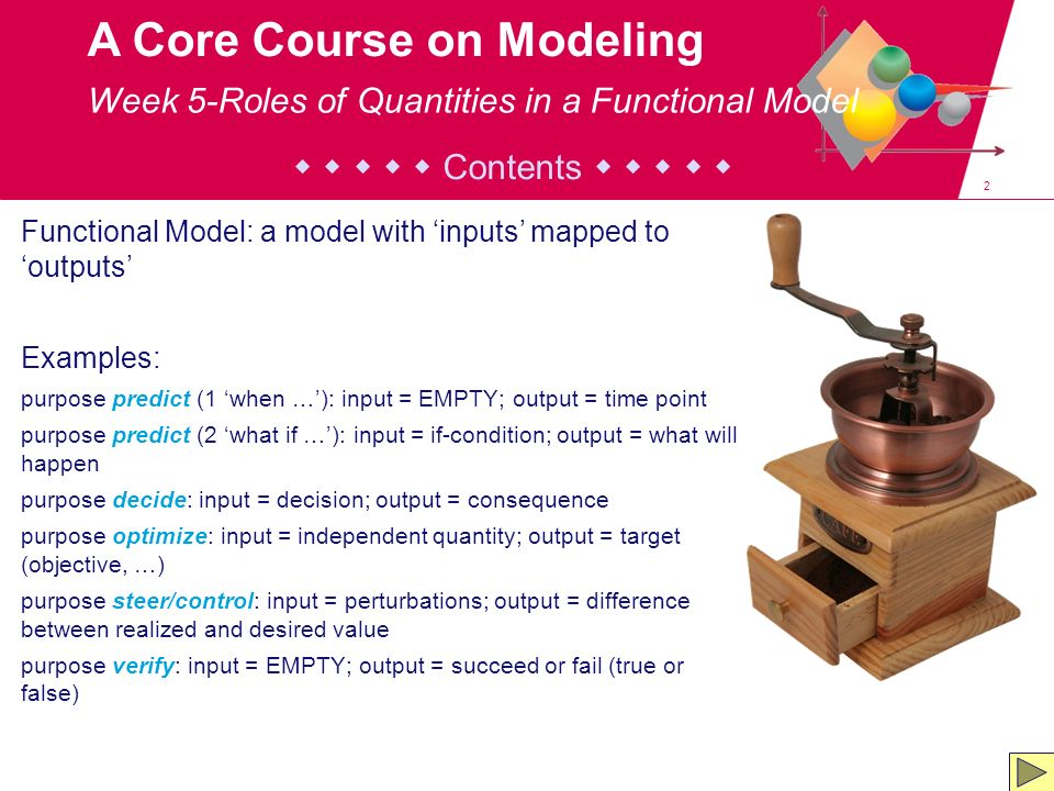 33 A Core Course on Modeling Intermediate Quantities: Category IV Start the construction of the model by introducing cat.-II; Quantities that dont depend on anything are cat.-I or cat.-III quantities; All other quantities are cat.-IV quantities.