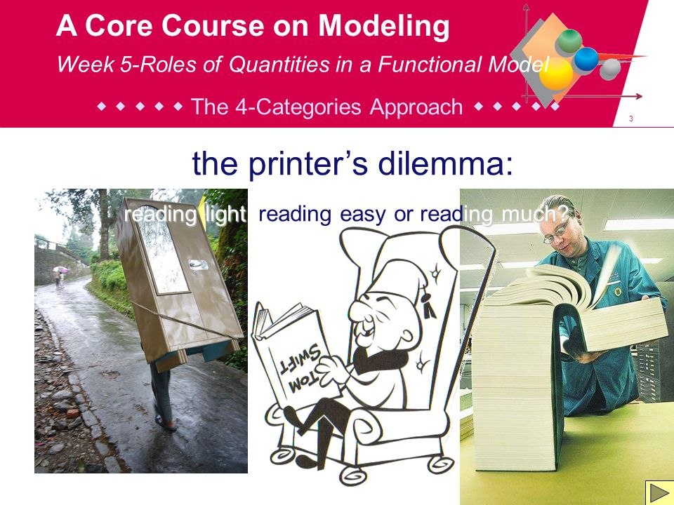 4 A Core Course on Modeling the printers dilemma: reading light, reading easy or reading much.