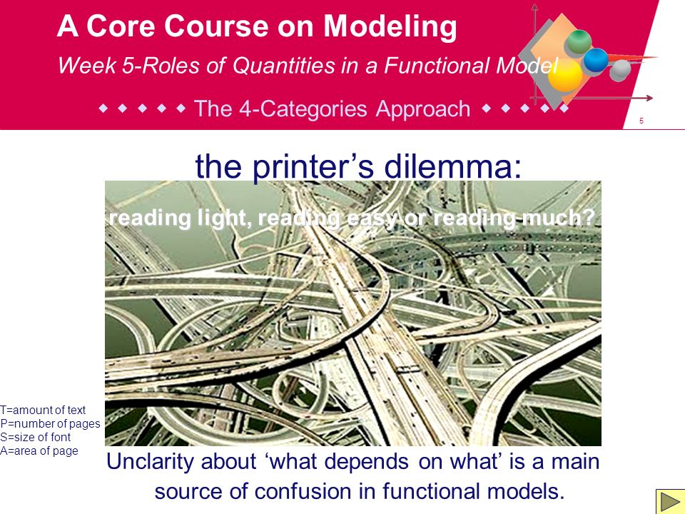 16 A Core Course on Modeling Category-I quantities correspond to independent, free decisions / modifications / explorations / ….