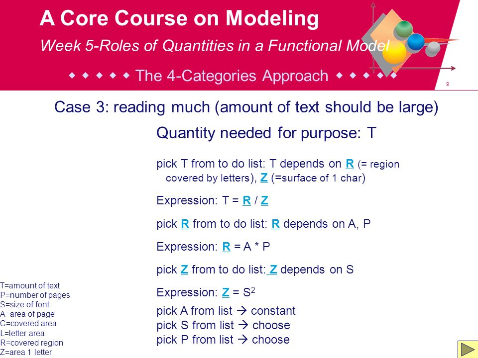 30 A Core Course on Modeling Trade-offs and the Pareto front In cat.-II space, dominated areas are half-infinite regions bounded by iso-coordinate lines/planes; Solutions falling in one of these regions are dominated and can be ignored in cat.-I-space exploration; Non-dominated solutions form the Pareto front.