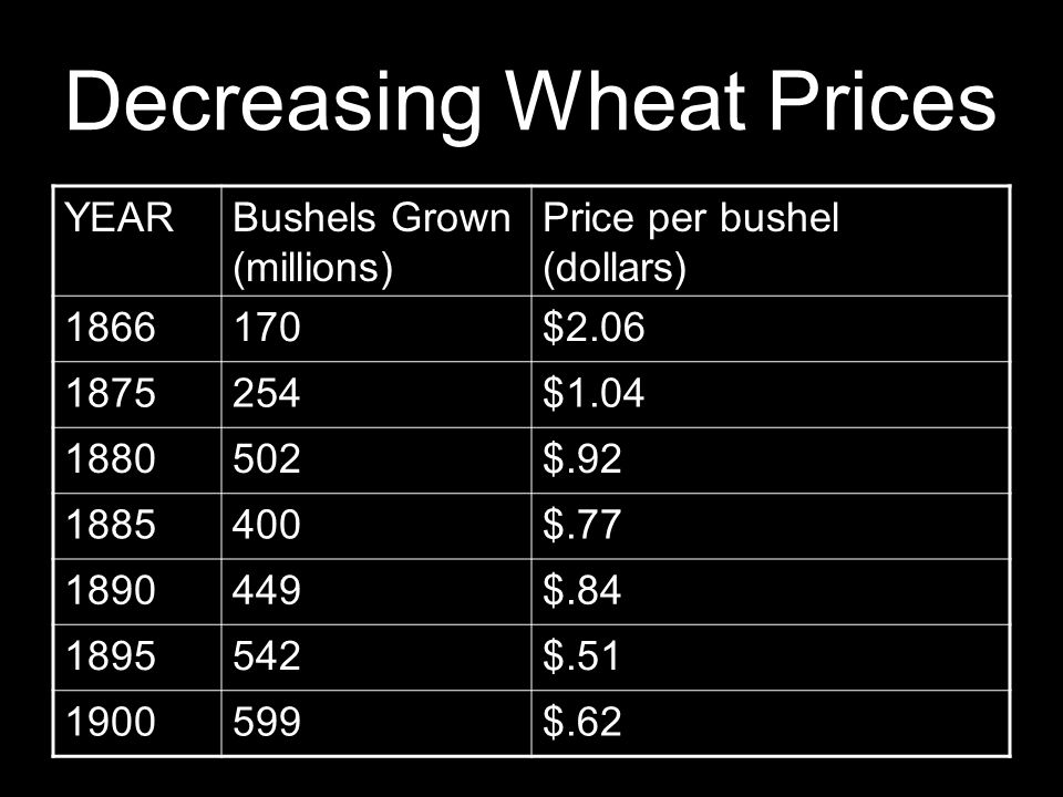 Decreasing Wheat Prices YEARBushels Grown (millions) Price per bushel (dollars) 1866170$2.06 1875254$1.04 1880502$.92 1885400$.77 1890449$.84 1895542$