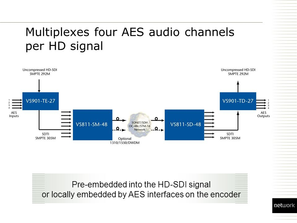 Multiplexes four AES audio channels per HD signal Pre-embedded into the HD-SDI signal or locally embedded by AES interfaces on the encoder