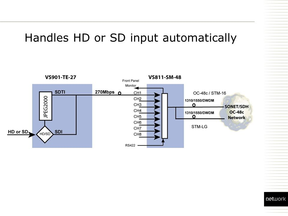 Handles HD or SD input automatically