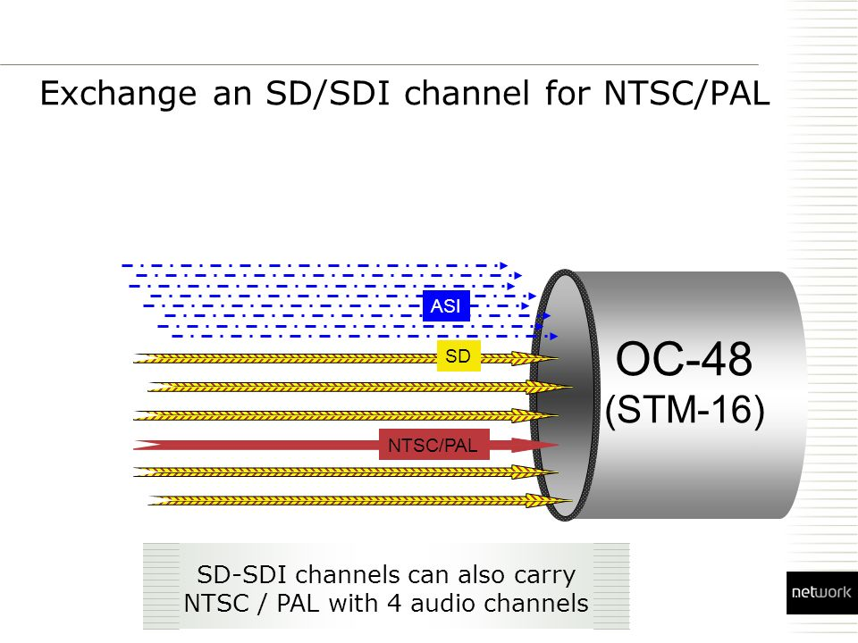 Exchange an SD/SDI channel for NTSC/PAL OC-48 (STM-16) SD NTSC/PAL SD-SDI channels can also carry NTSC / PAL with 4 audio channels ASI