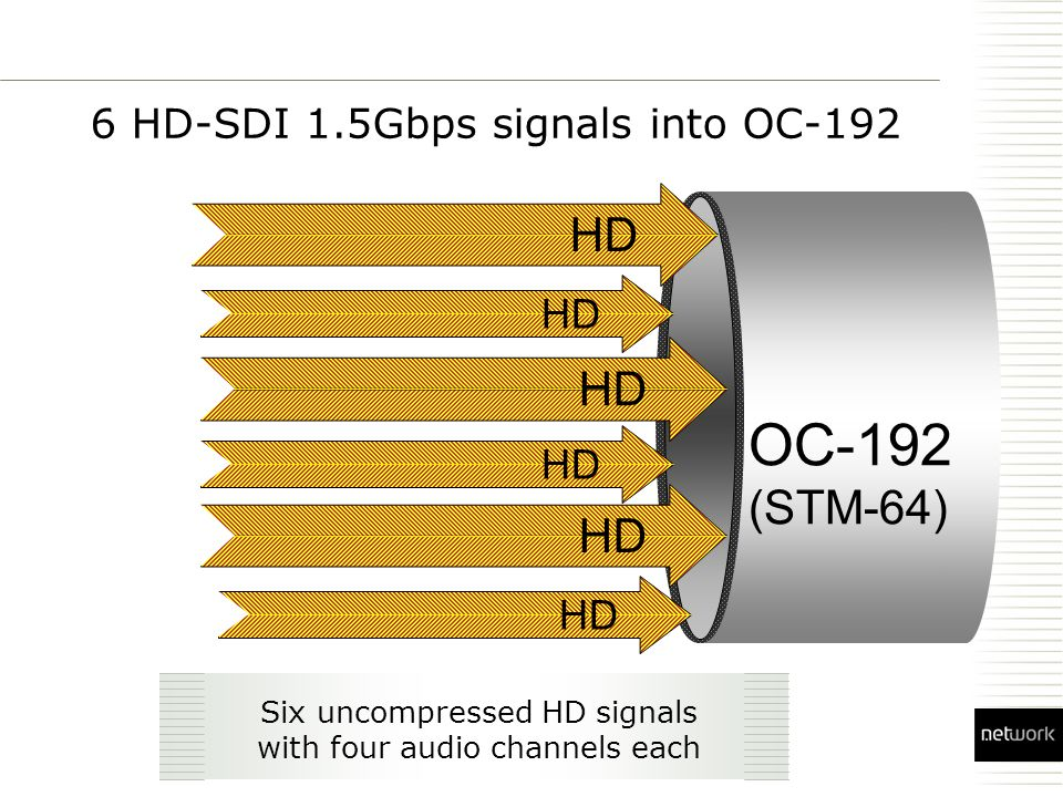 6 HD-SDI 1.5Gbps signals into OC-192 OC-192 (STM-64) HD Six uncompressed HD signals with four audio channels each