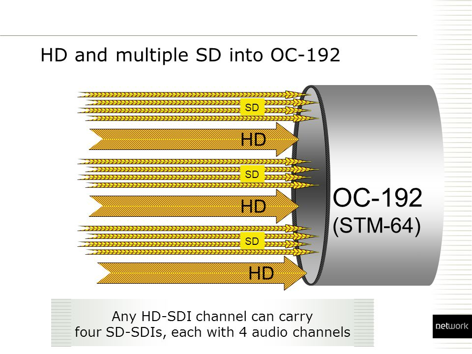 HD and multiple SD into OC-192 OC-192 (STM-64) HD Any HD-SDI channel can carry four SD-SDIs, each with 4 audio channels SD