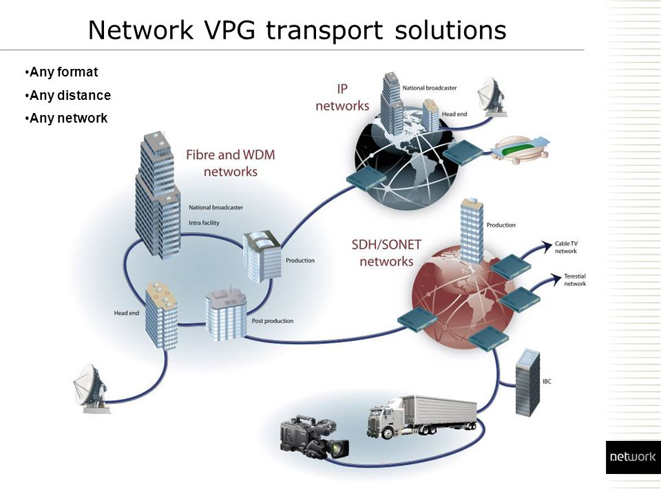 Network VPG transport solutions Any format Any distance Any network