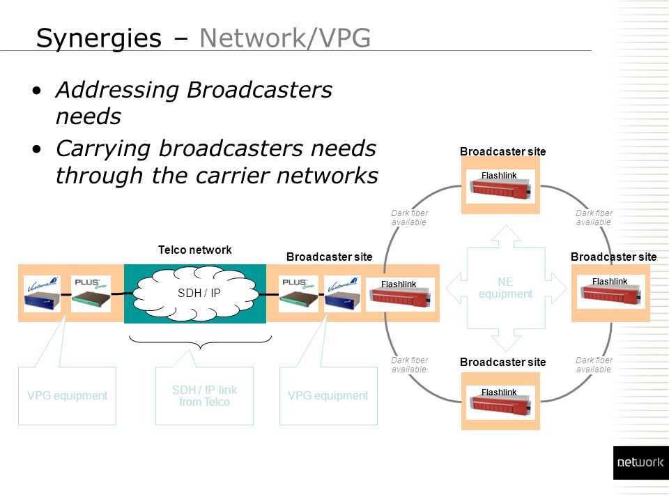 Flashlink VPG equipment NE equipment SDH / IP link from Telco Dark fiber available VPG equipment Broadcaster site Dark fiber available Telco network Synergies – Network/VPG Addressing Broadcasters needs Carrying broadcasters needs through the carrier networks SDH / IP