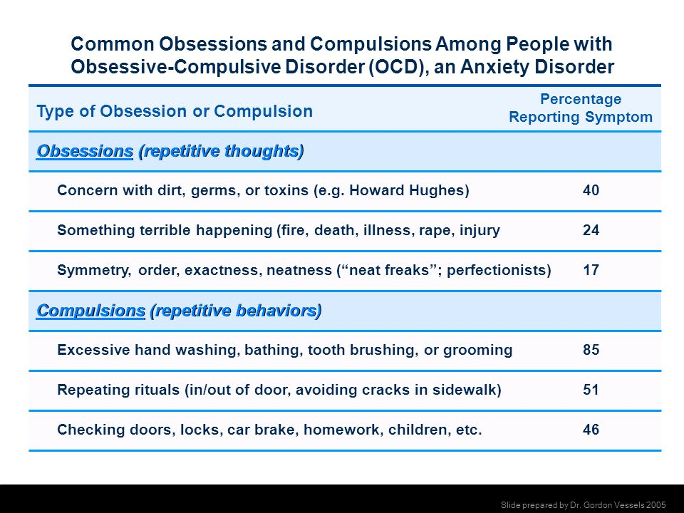 Common Obsessions and Compulsions Among People with Obsessive-Compulsive Disorder (OCD), an Anxiety Disorder Type of Obsession or Compulsion Percentag