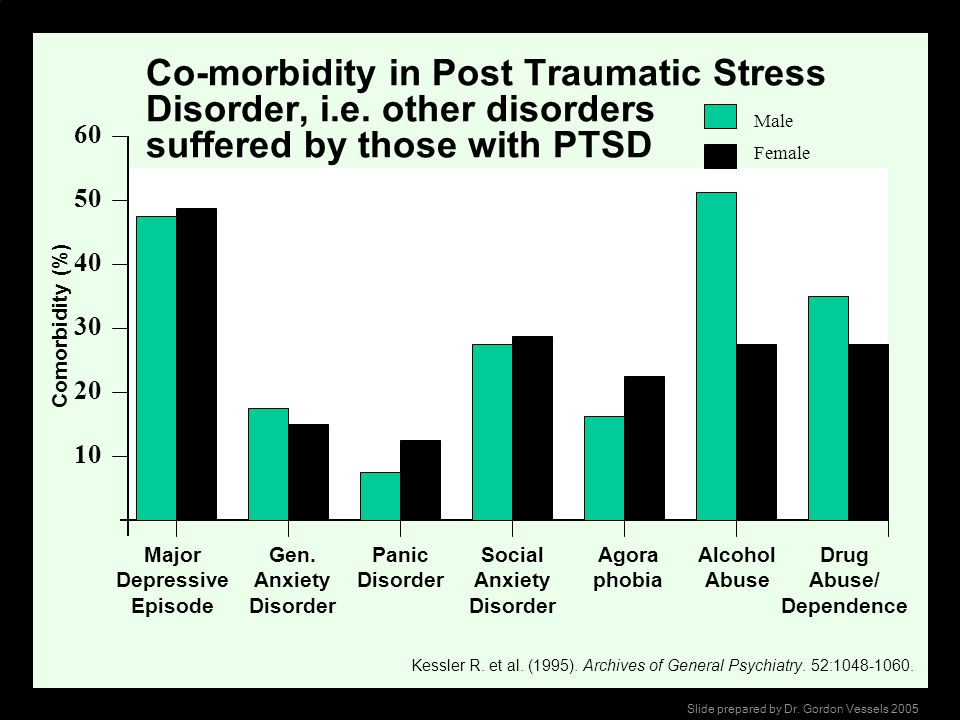 Agora phobia Comorbidity (%) Co-morbidity in Post Traumatic Stress Disorder, i.e. other disorders suffered by those with PTSD Major Depressive Episode