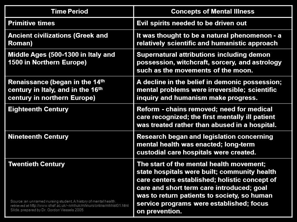 Mental health concepts This table illustrates how the concepts of mental illness changed from primative times up to the 20th Century Time PeriodConcep