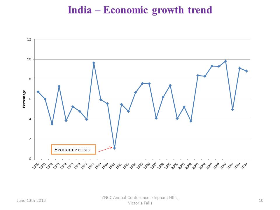 India – Economic growth trend 10June 13th 2013 ZNCC Annual Conference: Elephant Hills, Victoria Falls