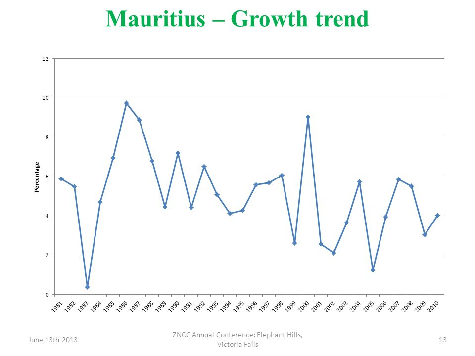 Mauritius – Growth trend June 13th 2013 ZNCC Annual Conference: Elephant Hills, Victoria Falls 13