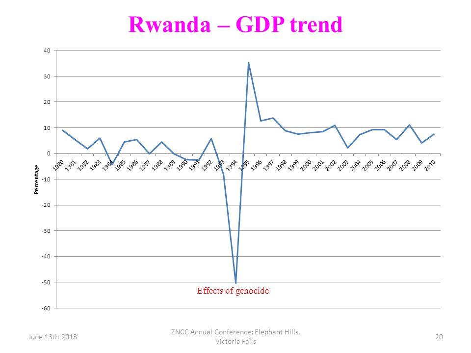 Rwanda – GDP trend June 13th 2013 ZNCC Annual Conference: Elephant Hills, Victoria Falls 20
