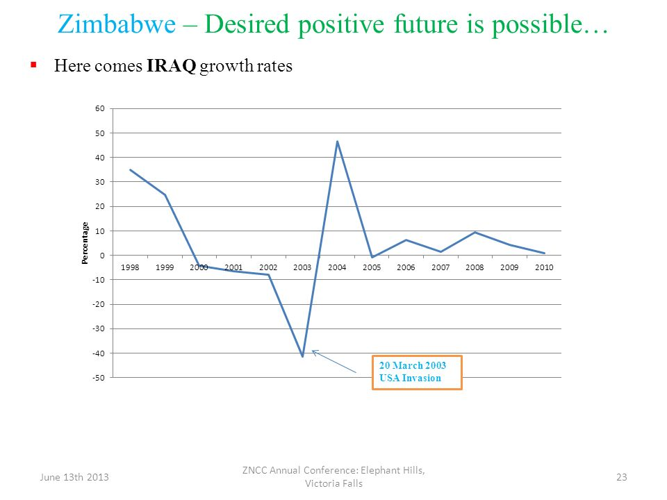 Zimbabwe – Desired positive future is possible… Here comes IRAQ growth rates June 13th 2013 ZNCC Annual Conference: Elephant Hills, Victoria Falls 23
