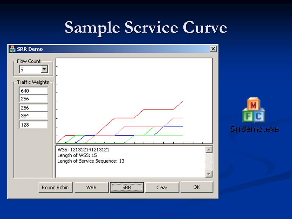 Sample Service Curve