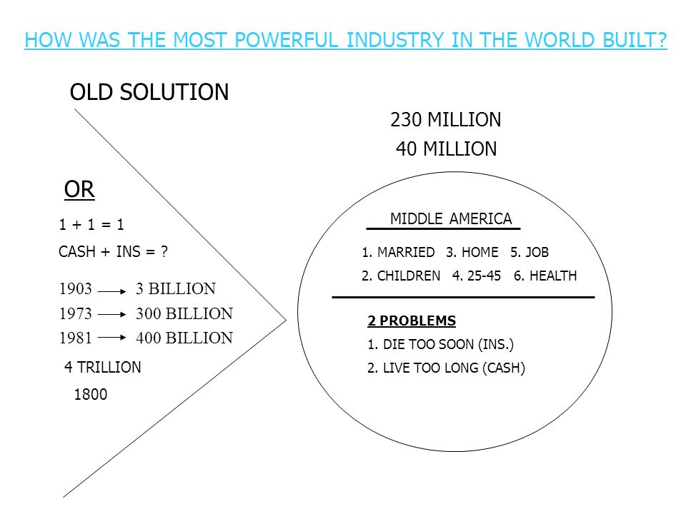 HOW WAS THE MOST POWERFUL INDUSTRY IN THE WORLD BUILT? OLD SOLUTION OR 1 + 1 = 1 CASH + INS = ? 1903 3 BILLION 1973 300 BILLION 1981 400 BILLION 4 TRI
