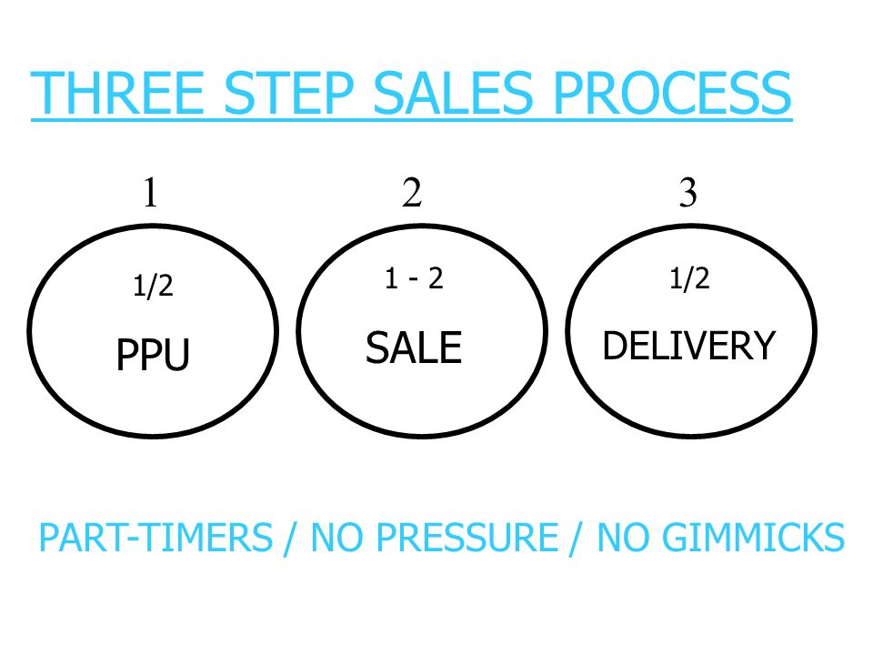 THREE STEP SALES PROCESS PART-TIMERS / NO PRESSURE / NO GIMMICKS 123 1/2 PPU 1 - 2 SALE 1/2 DELIVERY