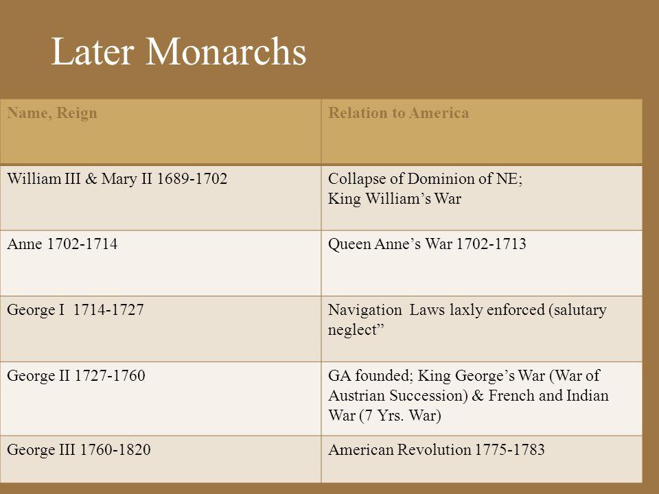 Stuart Monarchs Name, ReignRelation to America James I (1603 - 1625)Refused to listen to Puritan demand for reform Charles I (1625 - 1649)Irritated Pu