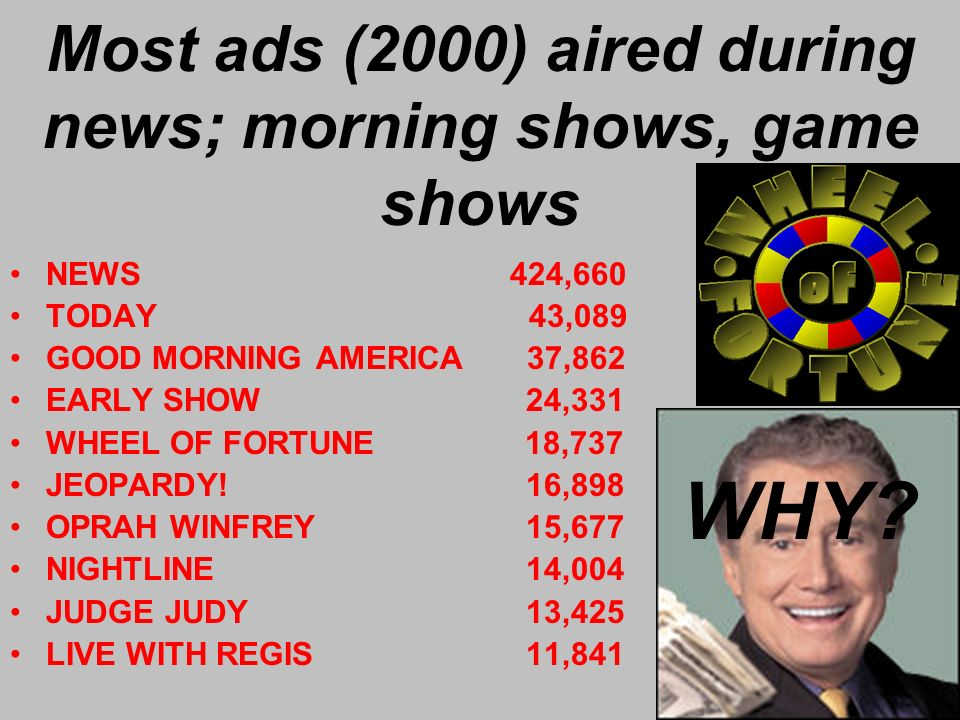 Most ads (2000) aired during news; morning shows, game shows NEWS 424,660 TODAY 43,089 GOOD MORNING AMERICA 37,862 EARLY SHOW 24,331 WHEEL OF FORTUNE 18,737 JEOPARDY.