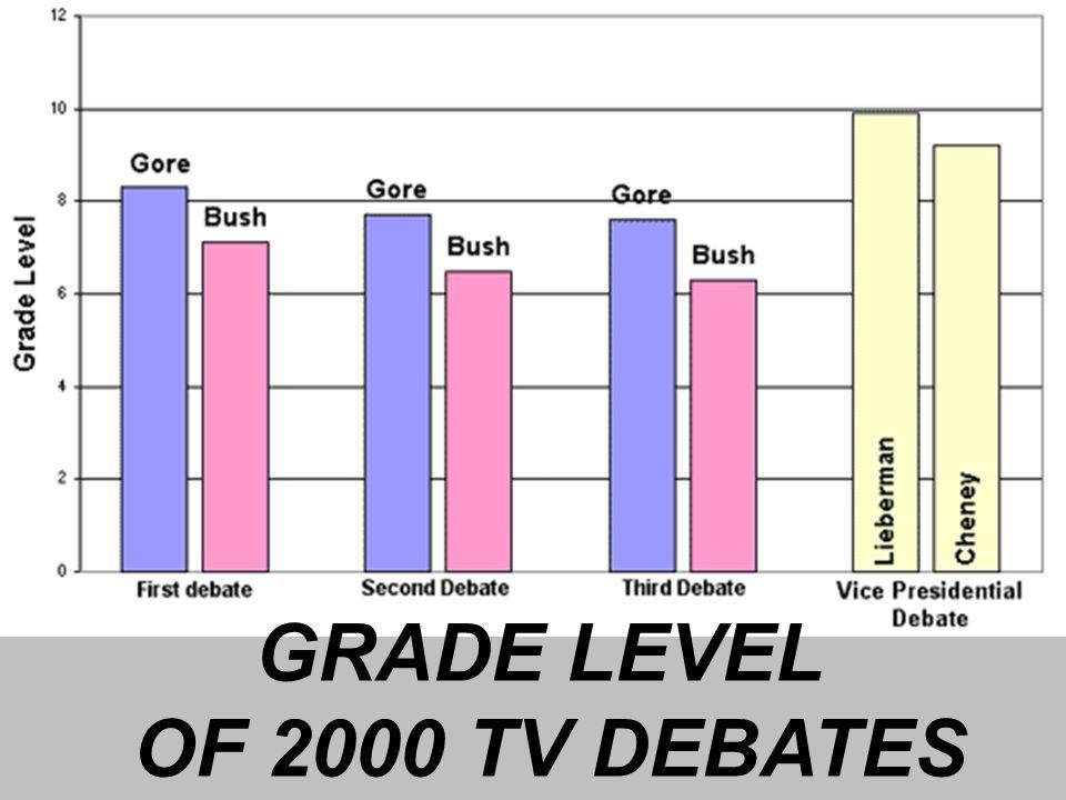 GRADE LEVEL OF 2000 TV DEBATES