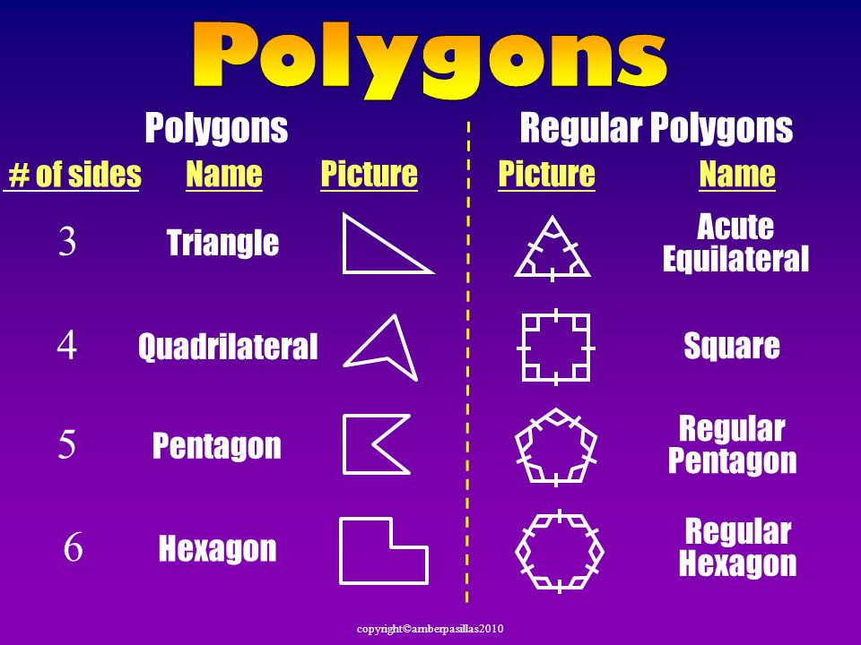 Polygons Regular Polygons Name # of sides Picture Name Picture 3 Triangle Acute Equilateral 4 Quadrilateral Square 5 Pentagon Regular Pentagon 6 Hexag