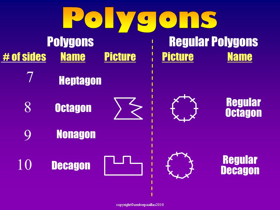 copyright©amberpasillas2010 Polygons Regular Polygons Name # of sides Picture Name Picture 8 Octagon Regular Octagon 10 Decagon Regular Decagon 7 Hept
