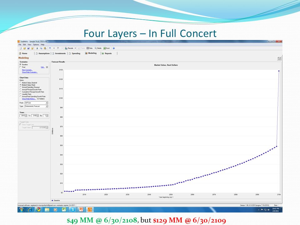 Four Layers – In Full Concert $49 MM @ 6/30/2108, but $129 MM @ 6/30/2109