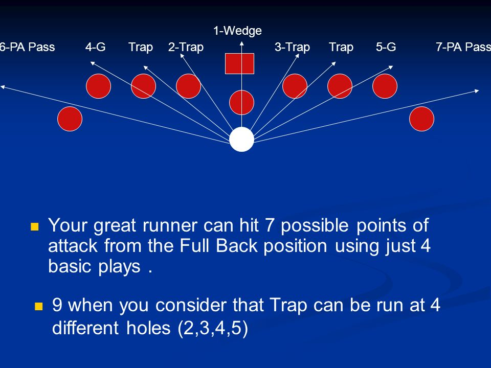 Your great runner can hit 7 possible points of attack from the Full Back position using just 4 basic plays. 2-Trap4-G3-Trap5-G6-PA Pass 1-Wedge 7-PA P