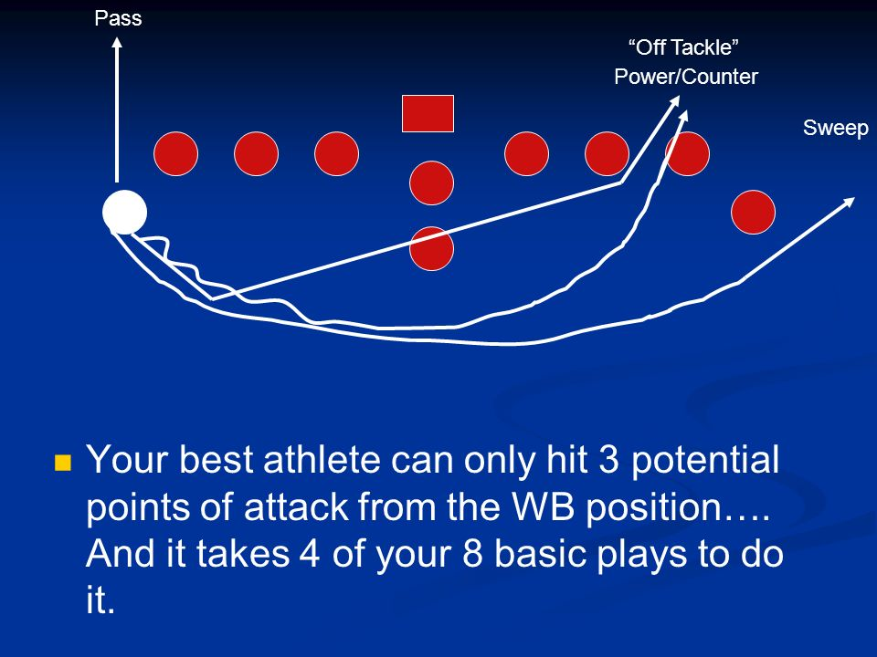 Your best athlete can only hit 3 potential points of attack from the WB position…. And it takes 4 of your 8 basic plays to do it. Sweep Pass Off Tackl