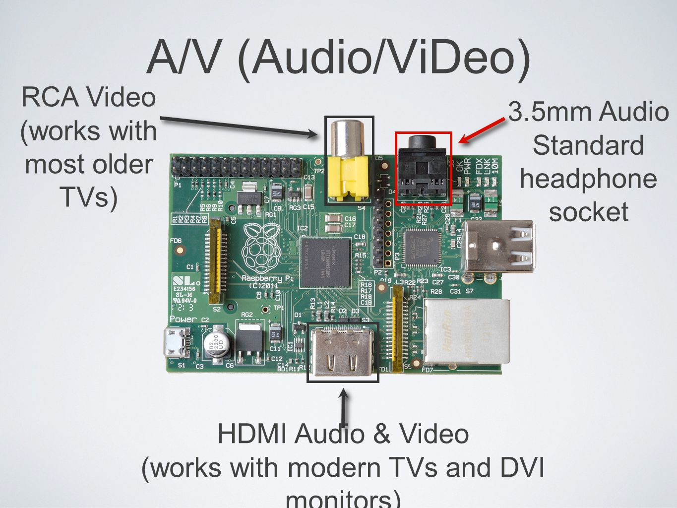 A/V (Audio/ViDeo) RCA Video (works with most older TVs) HDMI Audio & Video (works with modern TVs and DVI monitors) 3.5mm Audio Standard headphone soc