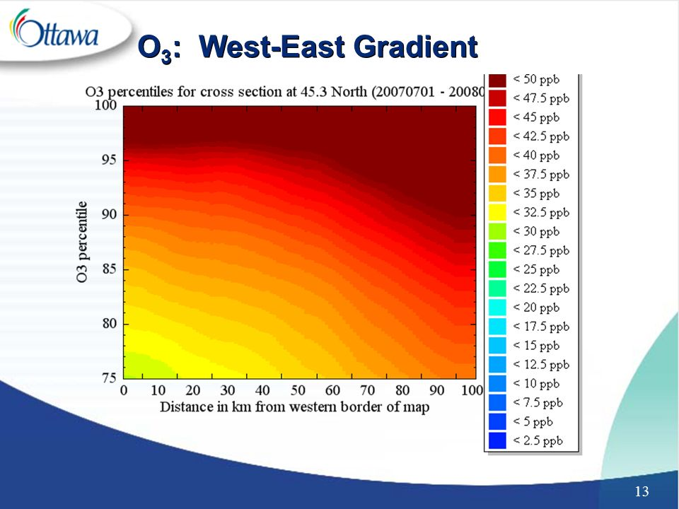13 O 3 : West-East Gradient