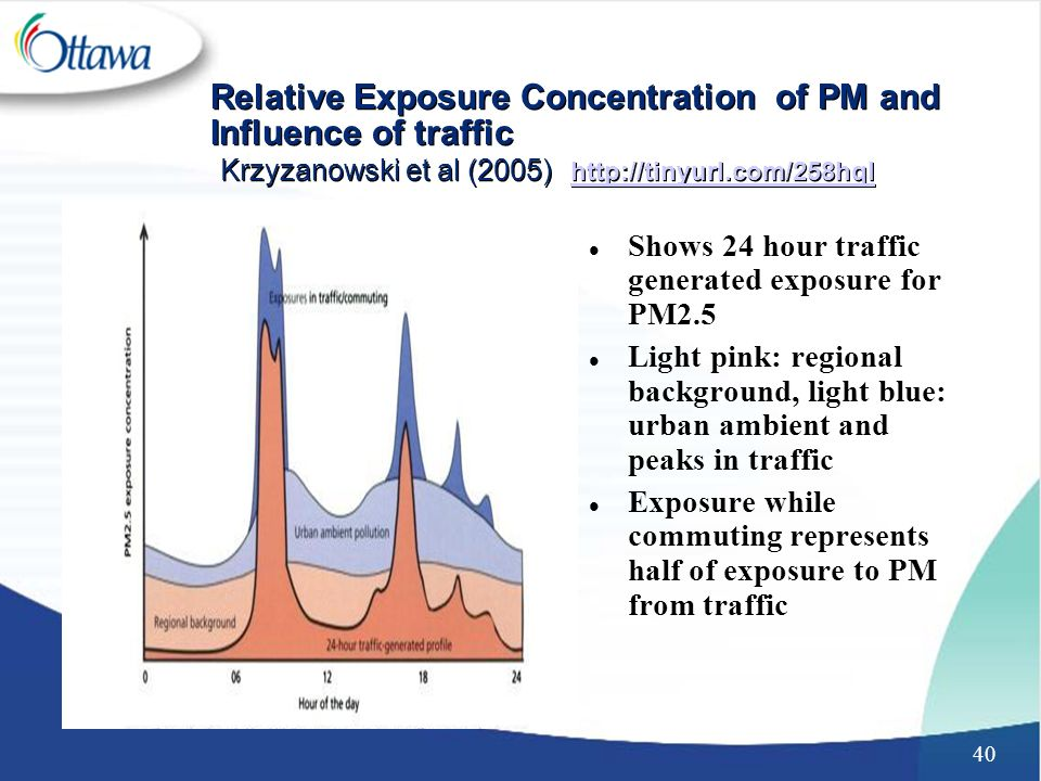 40 Relative Exposure Concentration of PM and Influence of traffic Krzyzanowski et al (2005) http://tinyurl.com/258hql http://tinyurl.com/258hql Relative Exposure Concentration of PM and Influence of traffic Krzyzanowski et al (2005) http://tinyurl.com/258hql http://tinyurl.com/258hql l Shows 24 hour traffic generated exposure for PM2.5 l Light pink: regional background, light blue: urban ambient and peaks in traffic l Exposure while commuting represents half of exposure to PM from traffic