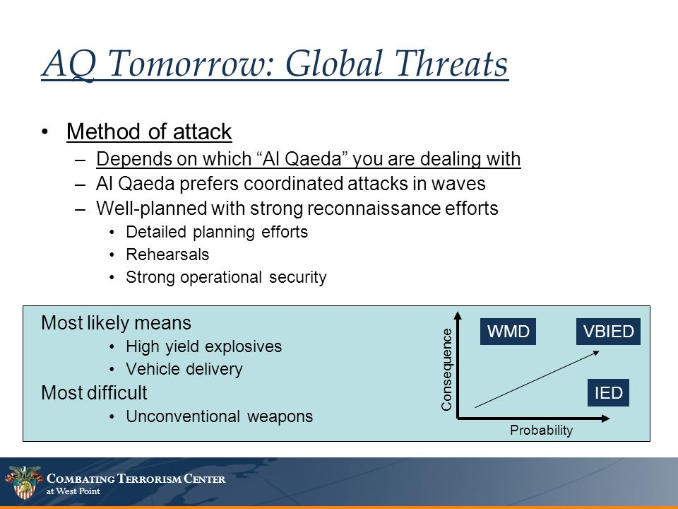 C OMBATING T ERRORISM C ENTER at West Point AQ Tomorrow: Global Threats Method of attack –Depends on which Al Qaeda you are dealing with –Al Qaeda prefers coordinated attacks in waves –Well-planned with strong reconnaissance efforts Detailed planning efforts Rehearsals Strong operational security Most likely means High yield explosives Vehicle delivery Most difficult Unconventional weapons ConsequenceProbability VBIEDWMD IED