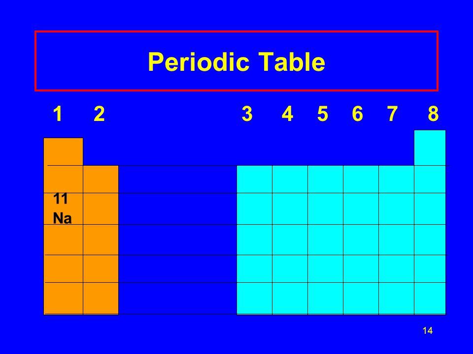14 Periodic Table 1 2 3 4 5 6 7 8 11 Na