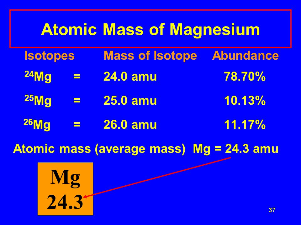 37 Atomic Mass of Magnesium Isotopes Mass of Isotope Abundance 24 Mg =24.0 amu 78.70% 25 Mg = 25.0 amu 10.13% 26 Mg = 26.0 amu 11.17% Atomic mass (average mass) Mg = 24.3 amu Mg 24.3